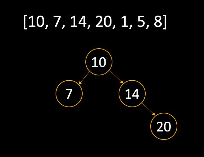 Create a Binary Search Tree