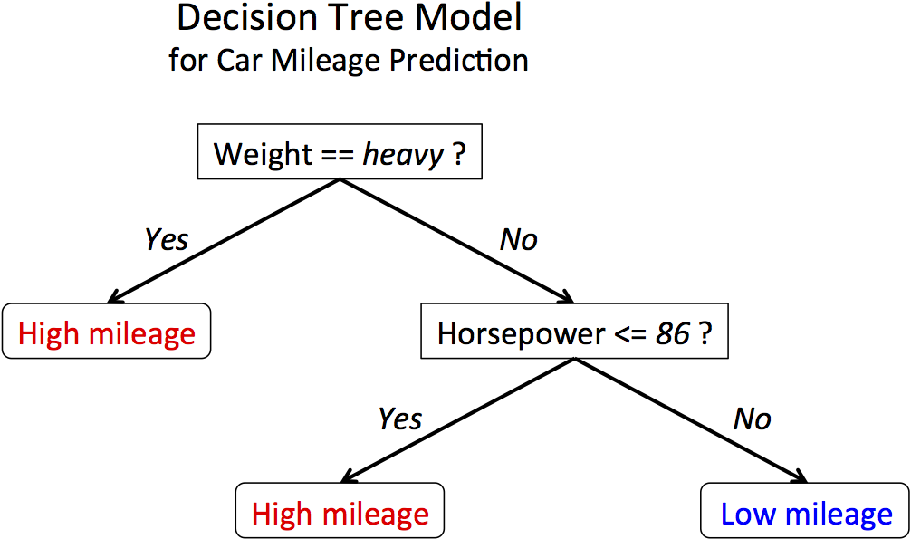Easy Way To Understand Decision Trees