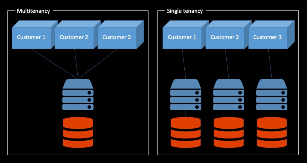 what is multitenancy