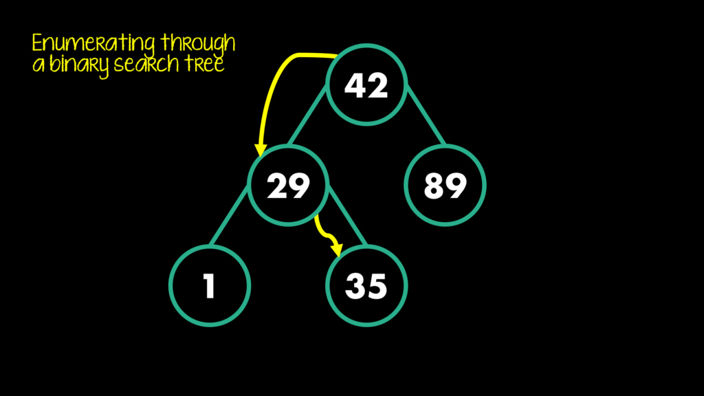 operations for the tree data structure