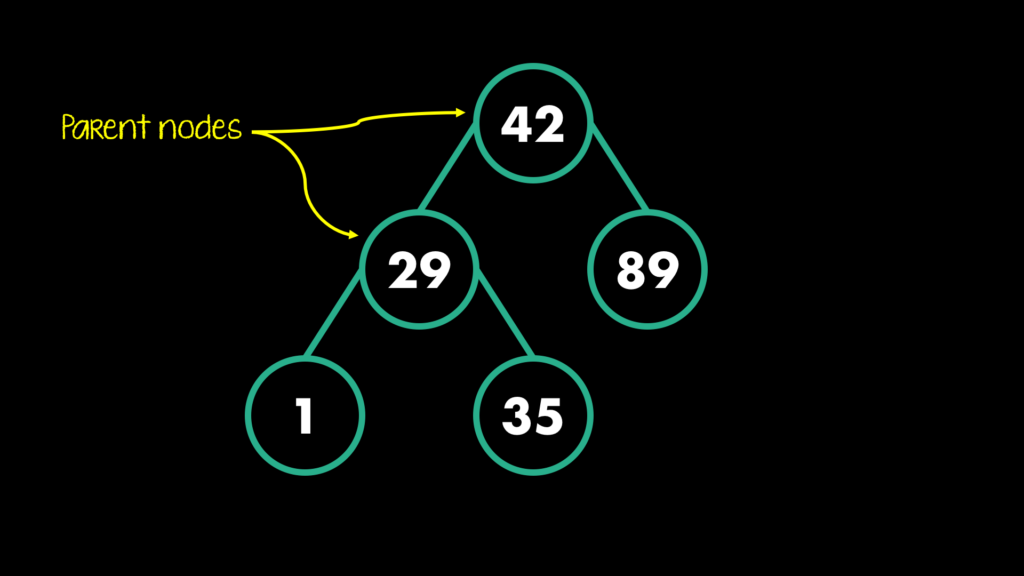 traversing the tree data structure